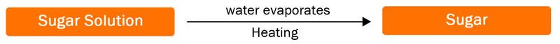 Evaporating Sugar Solution