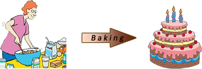 irreversible-changes-examples-baking-cake