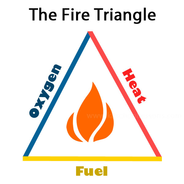 combustion The Fire Triangle