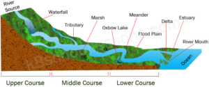 Courses of a River Courses of a River