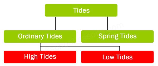 high tides low tides