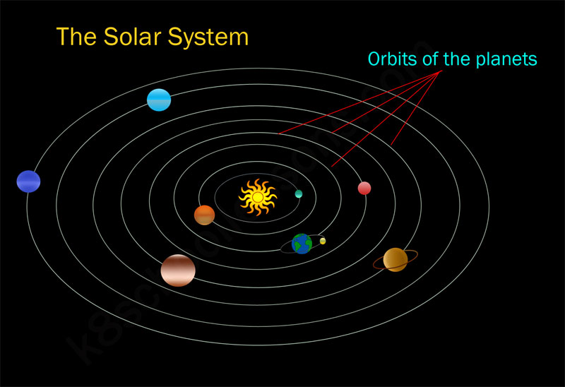 shape of planets orbits - photo #37