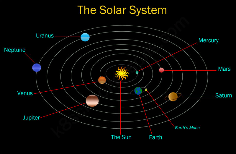 what causes the planets and moons in our solar system to orbit the sun - photo #11