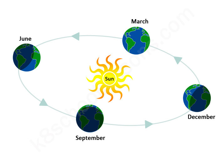 the-seasons-diagram