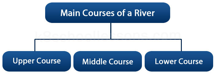 courses of a river