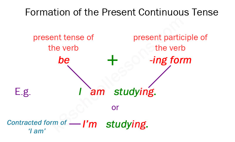Present Continuous Tense | Grammar for Kids | The K8 School