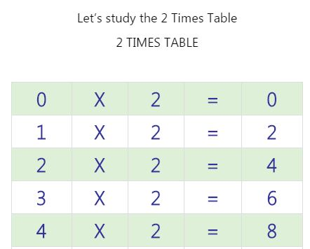 Free worksheets times table of 2 free math worksheets for 11 times table rap