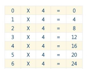 Mathematics 4 Times Table Practice