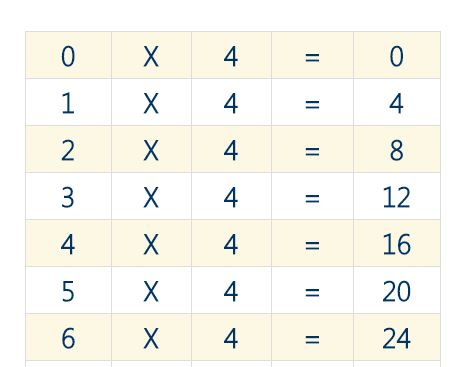Times tables Archives - k8schoollessons.com