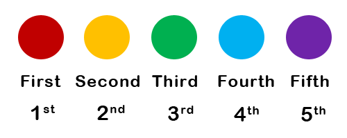 Ordinal numbers explains positioning and what order things are in