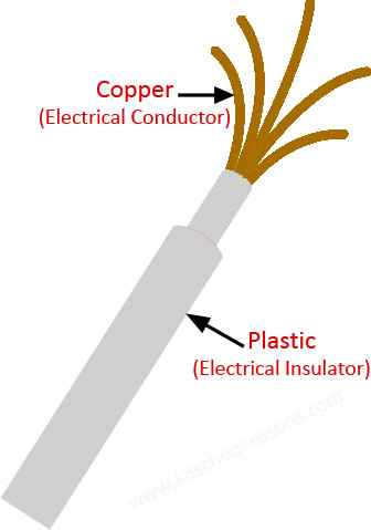 conductors and insulators - copper cable