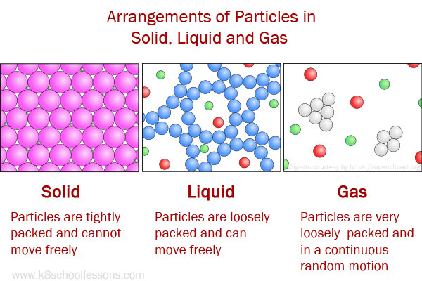 Particles arrangement in solid liquid and gas