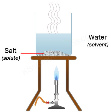 separating mixtures by evaporation