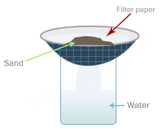 Insoluble and soluble materials - Filtering sand from water