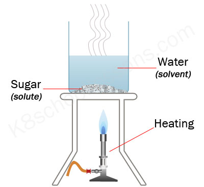 dissolving heating solute to dissolve