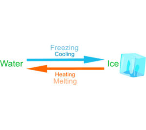 examples of reversible changes