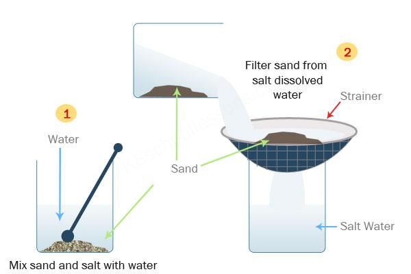 separating mixtures sieving filtering evaporating