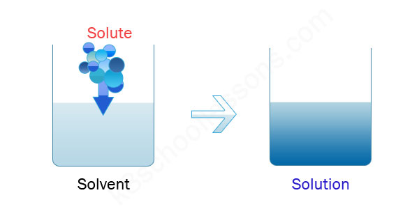 Solute dissolving in a solvent and making the solution
