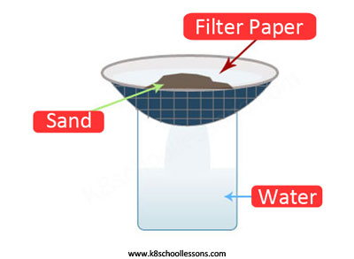 Reversible changes examples - Water and sand mixture