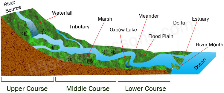 River Landscape courses of a river parts of a river