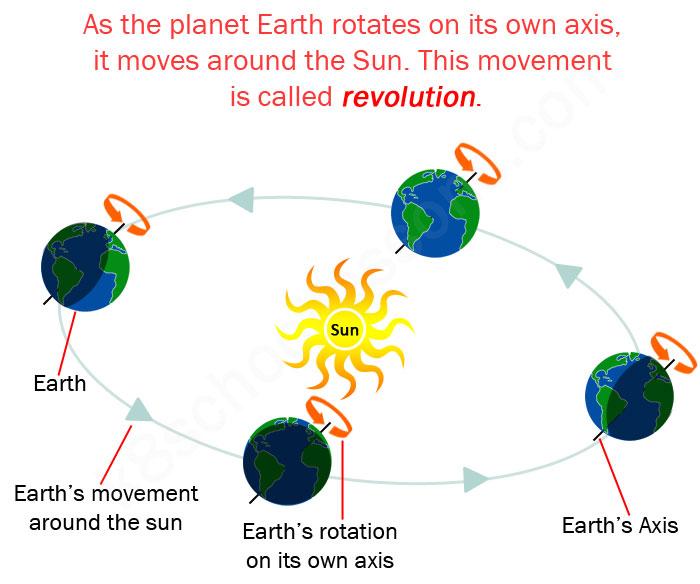earths-revolution