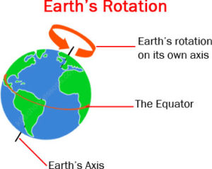 Key Stage Two Earth's Rotation
