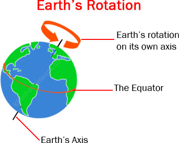 Earth S Rotation Geography For Kids The K8 School