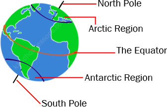 equator-north-south-poles