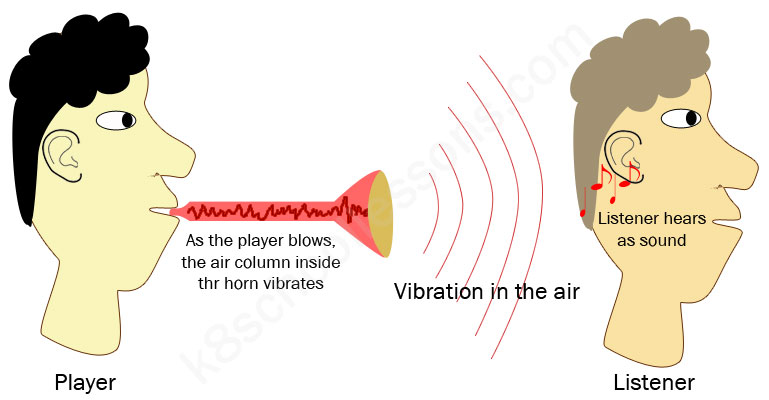how we hear sounds