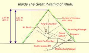 Egyptian Pyramids - inside the great pyramid of Khufu
