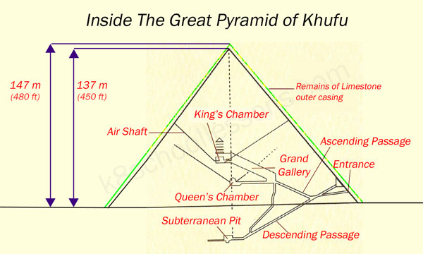 Ancient Egyptian Pyramids Ancient Egyptian Pyramids