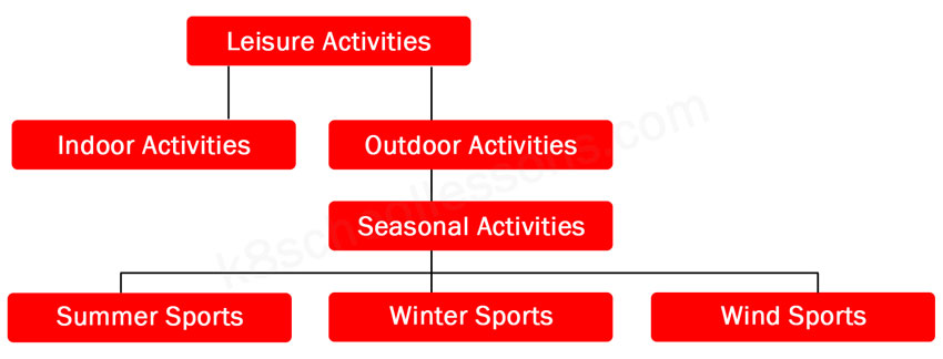leisure activities diagram