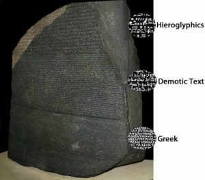 Three types of writings on the Rosetta Stone