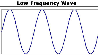 Low frequency wave