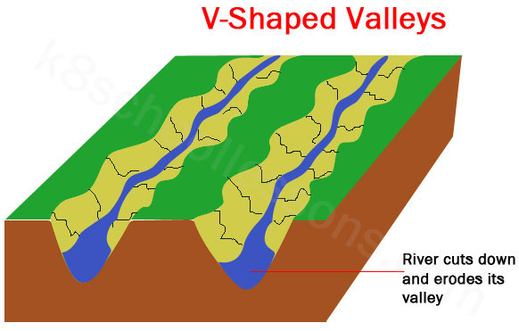 River Landscape v-shaped valleys