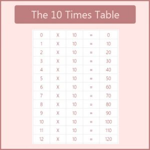 The 10 Times Table The 10 Times Table