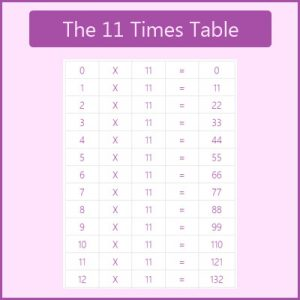 The 11 Times Table The 11 Times Table