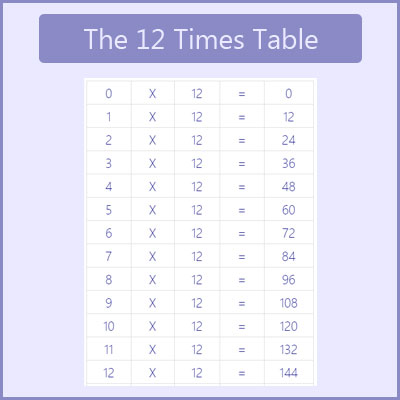 The 12 Times Table Tables Chart Multiplication Charts
