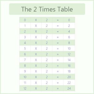 The 2 Times Table The 2 Times Table