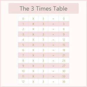 Ordinal Numbers Quiz 4 The 3 Times Table