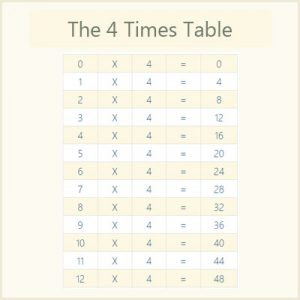 The 4 Times Table The 4 Times Table