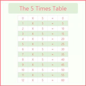Irregular Plural Nouns Exercises 1 The 5 Times Table