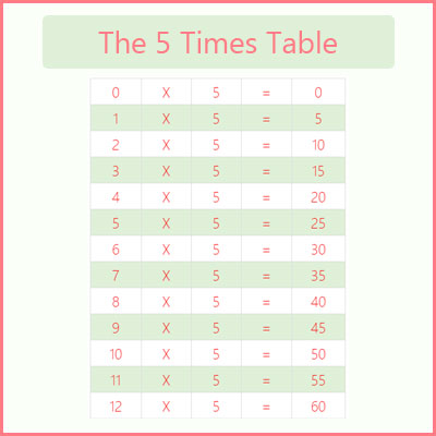 The 5 Times Table 5 Times Tables Chart Multiplication