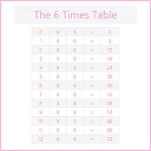 Key Stage One The 6 Times Table