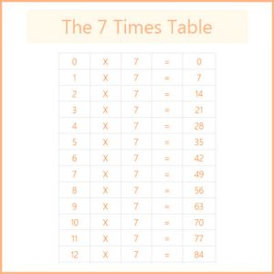 Key Stage One The 7 Times Table