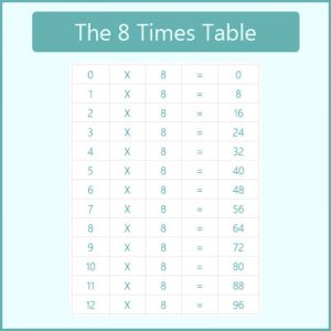 Key Stage One The 8 Times Table