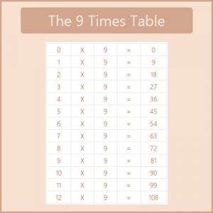 Key Stage One The 9 Times Table