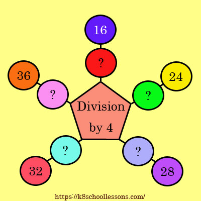 Division by 4 Activity 2