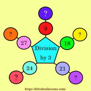 Division by 3 Activity Division by 3 Activity