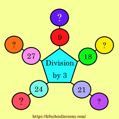 Division by 3 Activity